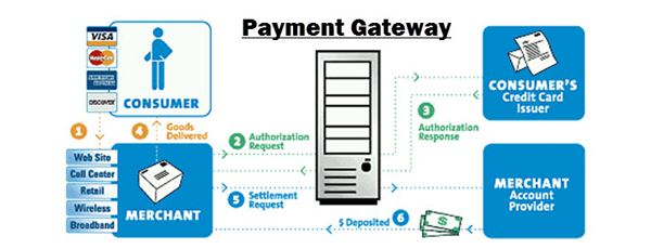 payment-gateway-intergation